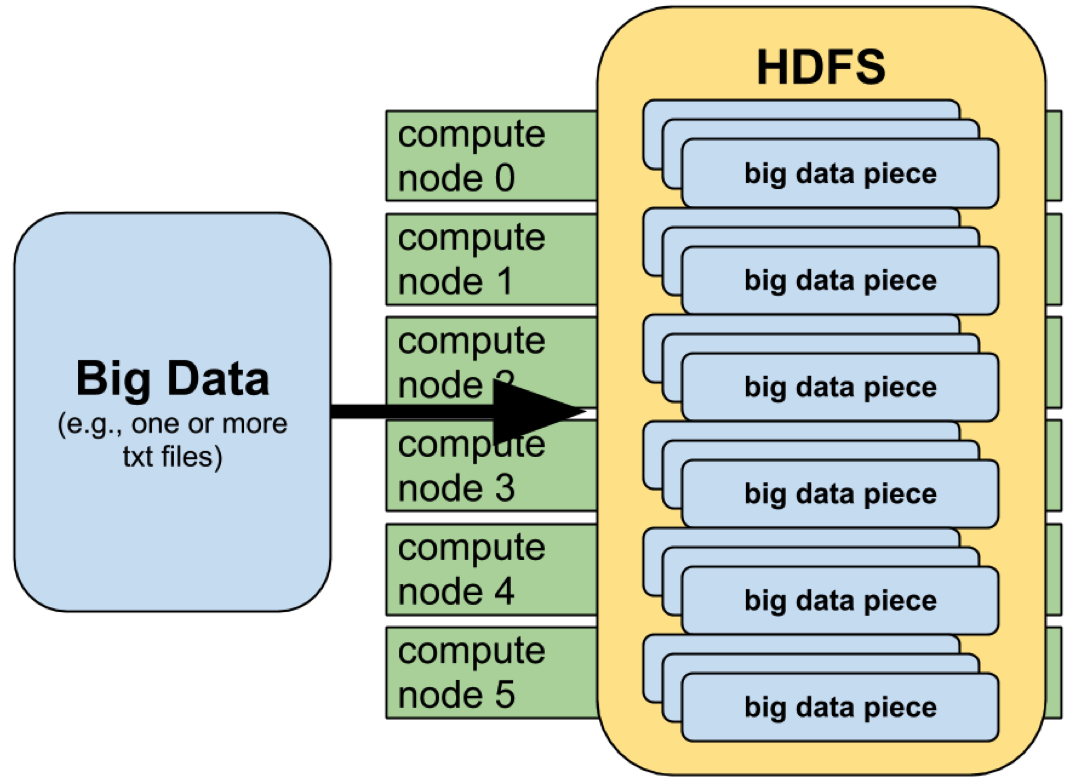 Conceptual Overview of Map-Reduce and Hadoop