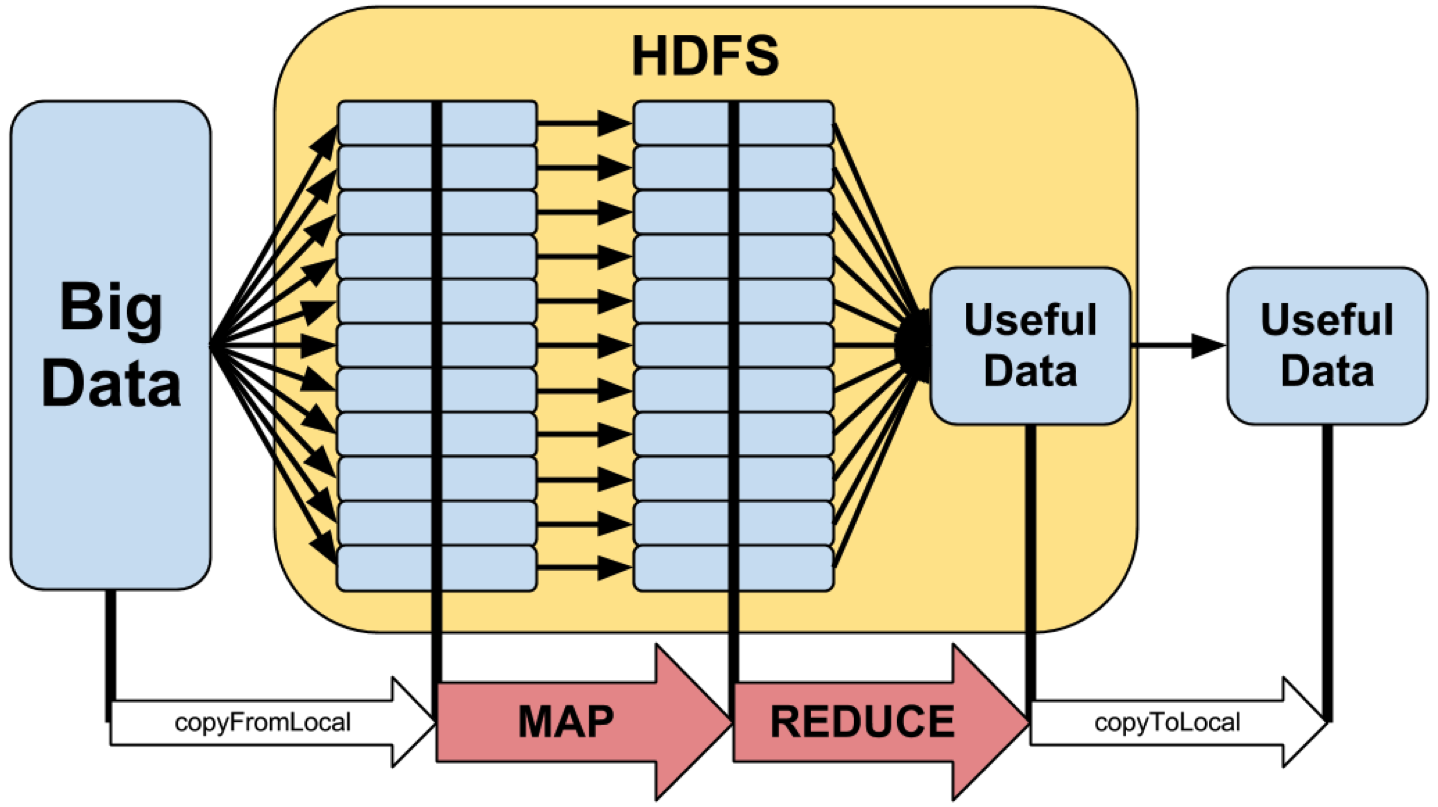 Conceptual overview of map reduce and hadoop program flow of a map reduce application ccuart