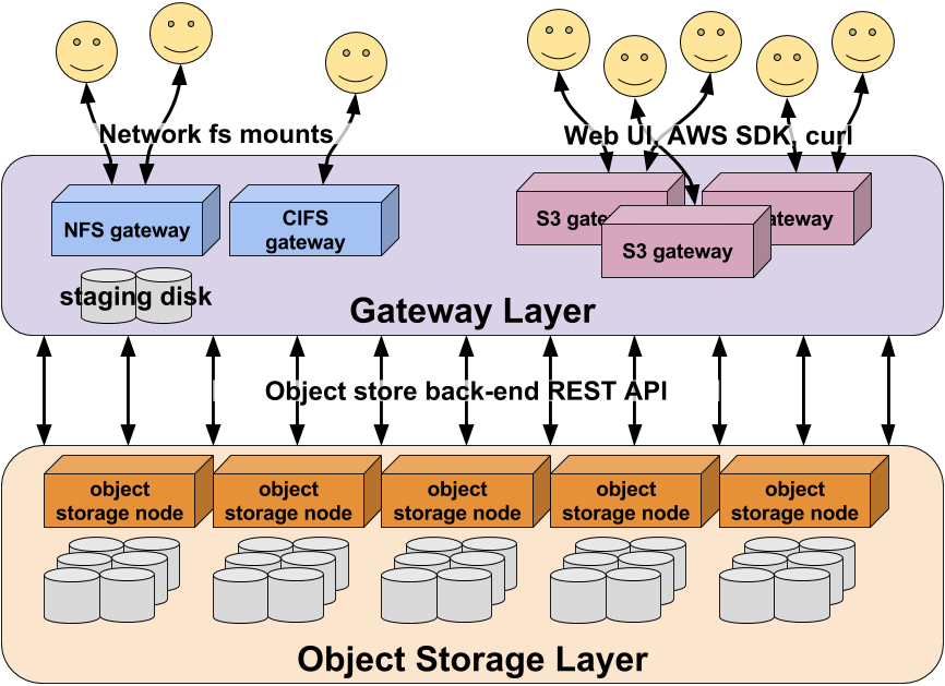 Principles of Object Storage